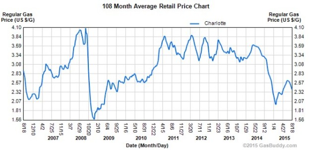 CLT_gas_prices
