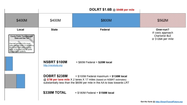DOLRT_budget.001