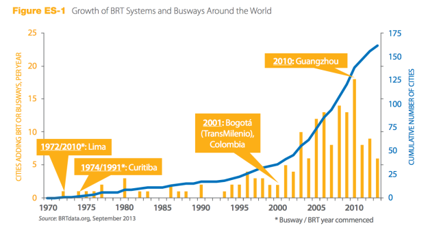 growth-of-brt-systems-world-1970-2013