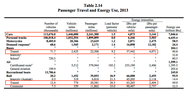 Transportation Energy Ed34 - table 2.14.png
